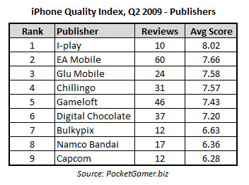 iphone-quality-index-2q09-pubs