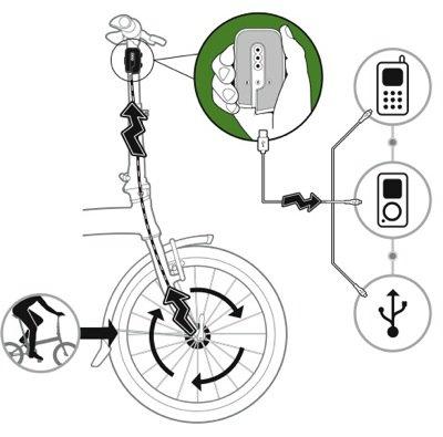 Ricarica Il Tuo Iphone Pedalando In Bicicletta