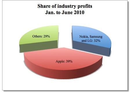 I profitti di Apple crescono vertiginosamente, nonostante non venda un gran numero di terminali!