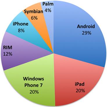 La stessa percentuale di editori è interessata a sviluppare per Windows Phone 7 ed iPad