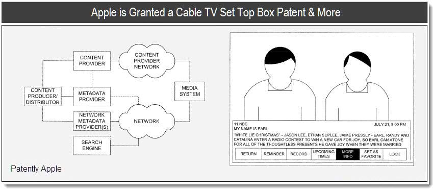 Apple deposita alcuni brevetti relativi ad un Set-Top-Box: la AppleTv è solo l'inizio?