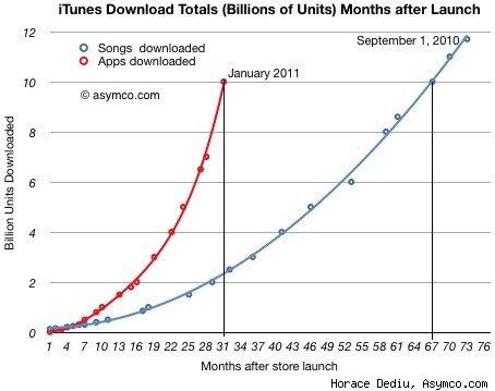 Presto le vendite dell'AppStore supereranno quelle musicali dell'iTunes Music Store