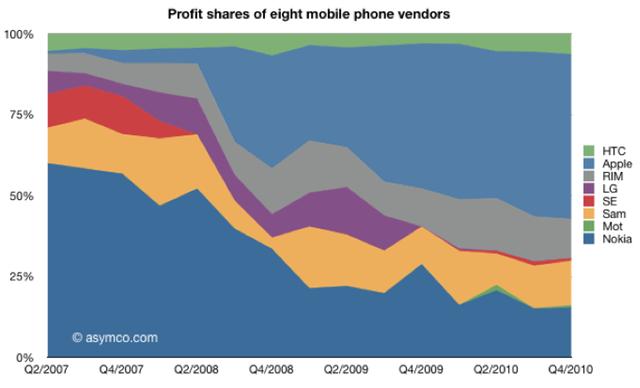 L'ultima risata spetta ad Apple: Android è primo nelle vendite ma Cupertino è la più profittevole
