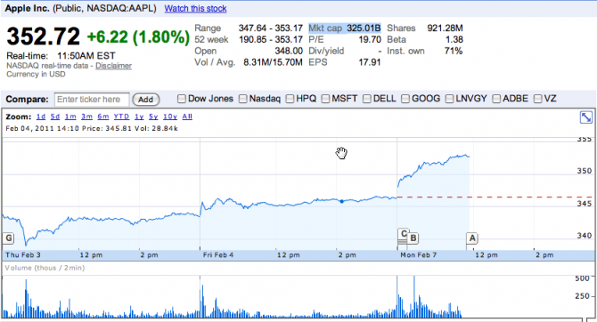 Azioni Apple tornano a volare, il prezzo è adesso superiore ai 350$