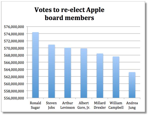 4.8 milioni di voti contrari alla conferma di Jobs all'interno del Consiglio di Amministrazione Apple