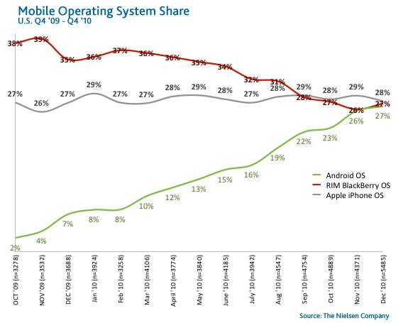 Secondo Nielsen iPhone, Android e BlackBerry sono a pari merito