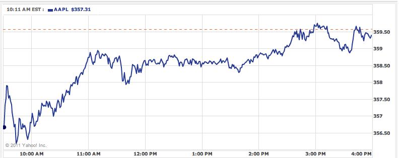 Il giorno dopo la presentazione dell'iPad le azioni Apple schizzano a quota 359.56$