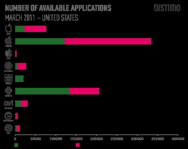 Il numero di applicazioni presenti sull'Android Market supererà quello dell'AppStore in 5 mesi
