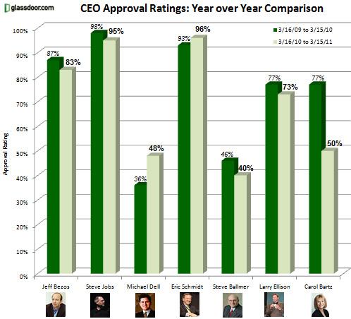 Jobs scende al secondo posto tra i CEO più amati dai dipendenti