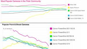 L'iPhone 4 a breve sarà più utilizzato delle fotocamere per l'upload su Flickr