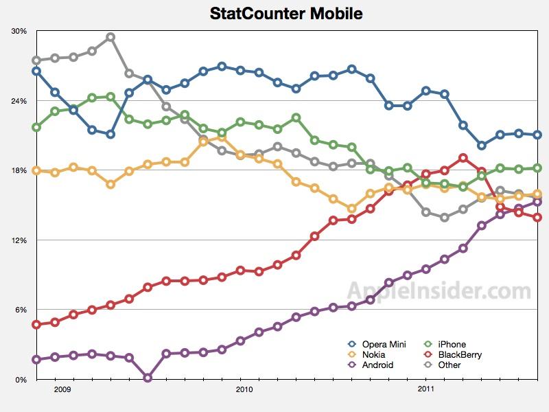 Android leggermente in calo grazie alla rapida crescita di iPad