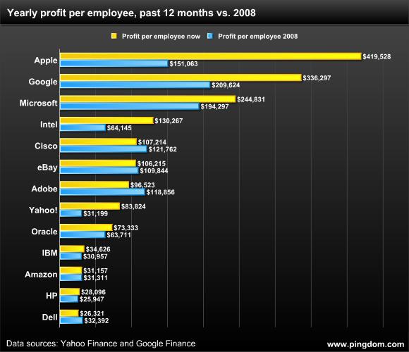 Gli impiegati di Apple sono i più produttivi del settore