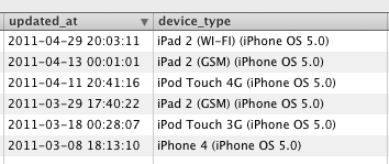 Apple continua il testing di iOS 5: Ora su tutti i dispositivi  | Rumors