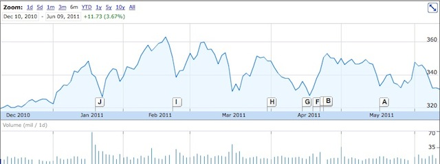Secondo Wall Street la crescita di Apple è destinata a terminare a breve!