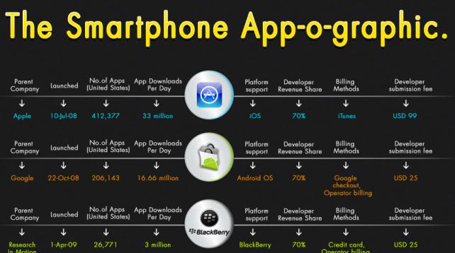 Ecco l'App-o-graphic che ci permette di confrontare iOS con gli altri sistemi operativi