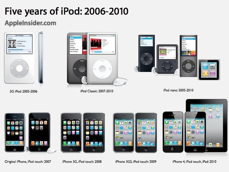 Apple vince la causa per la restituzione del dominio iPods.com