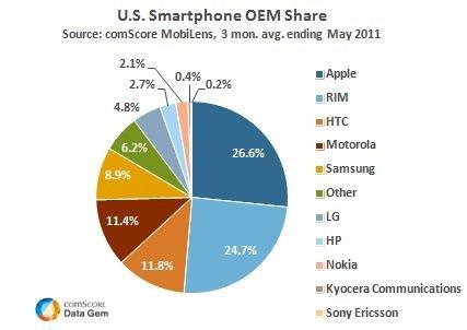Apple produttore numero uno di smartphone in America