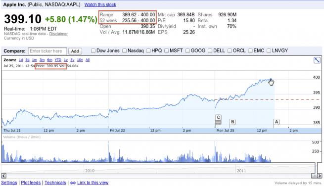 Le azioni Apple raggiungono nuovamente la soglia di 400 dollari!