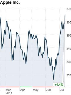 Azioni Apple a 364.92$, nuovo record storico raggiunto!