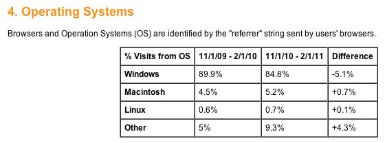 Google Analytics: Windows perde più del 5%, Mac guadagna. Si avvicina sempre più l'era post-PC