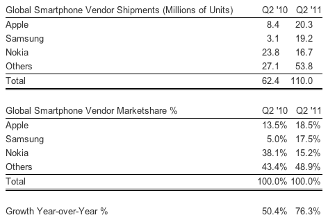 Una nuova indagine conferma che Apple è ufficialmente il più grande produttore di smartphones al mondo!