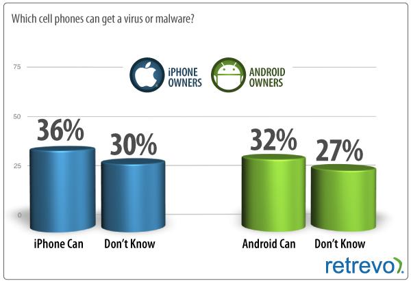 Diverse fonti riportano che iOS è di gran lunga più sicuro rispetto ad Android e iSpazio vi mostra grafici e relative analisi