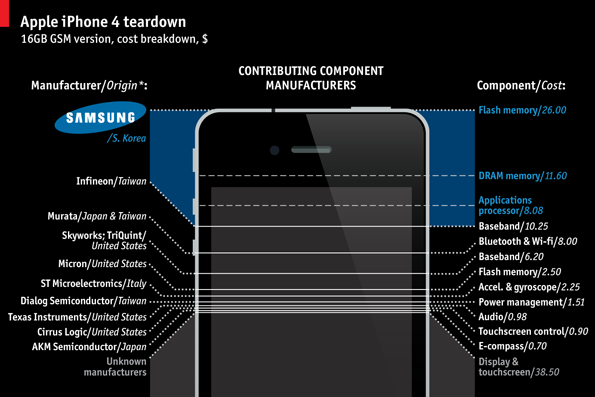 Per quale percentuale Samsung contribuisce alla realizzazione dell'iPhone? | Infografica