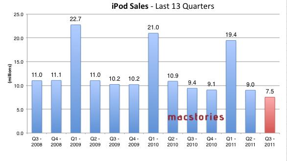 Apple potrebbe ritirare gli iPod Classic e Shuffle