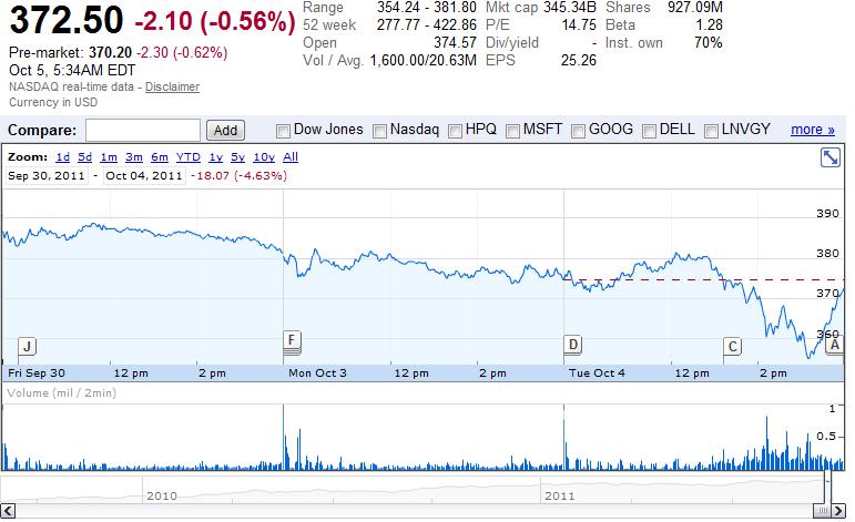 Al mercato non piace l'iPhone 4S: le azioni apple crollano del 5%!