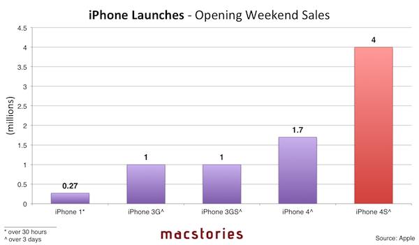 Le vendite di tutti gli iPhone nel primo week end dal lancio in un unico grafico