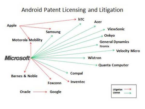 Microsoft ringrazia Google ed incassa royalties da 10 produttori di smartphone Android