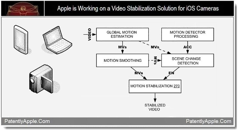Apple sta lavorando alla stabilizzazione dei video catturati da dispositivi iOS