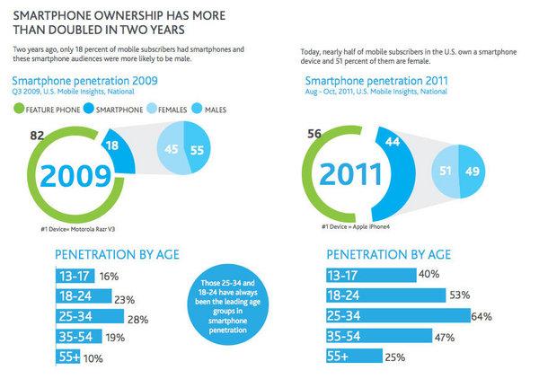 Nuova indagine Nielsen: il 44% dei telefoni americani sono Smartphone