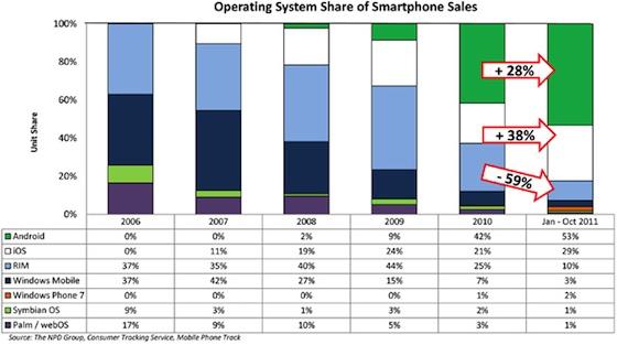 iOS e Android adesso controllano l'80% di vendite di smartphone in USA