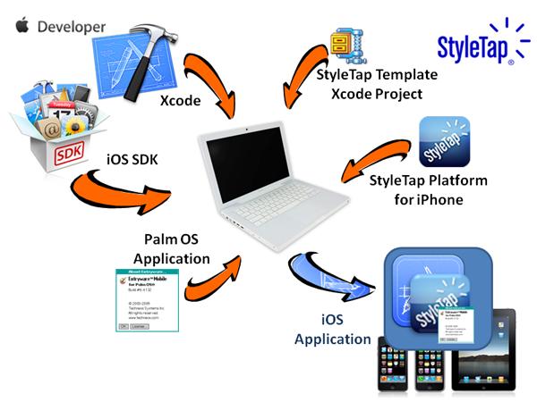 StyleTap iOS Wrapper SDK, il tool che permette agli sviluppatori di trasformare le proprie apps per Palm OS in versioni compatibili per iOS