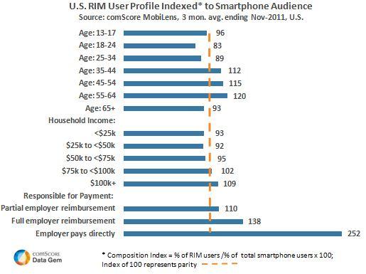 """Secondo una ricerca i Blackberry sono maggiormente utilizzati da un pubblico """"maturo"""""""