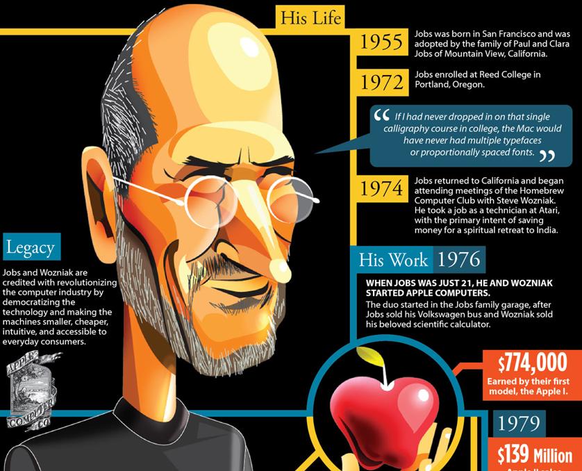 steve jobs infografica - ispazio