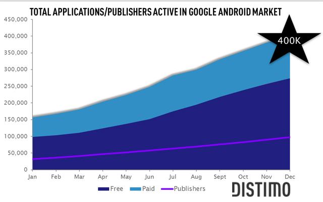 L'Android Market passa in soli quattro mesi a 400.000 applicazioni, il doppio dell'App Store