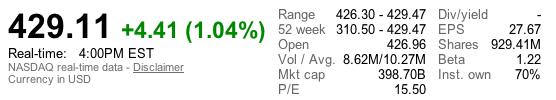 Ancora record per AAPL: il titolo Apple raggiunge la quota più alta di sempre con 429$ di share