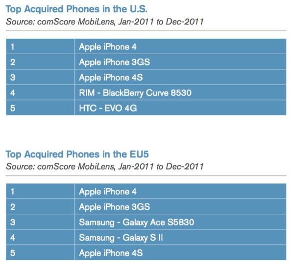 Report: l'iPhone è tra gli smartphone best-seller negli Stati Uniti e in Europa