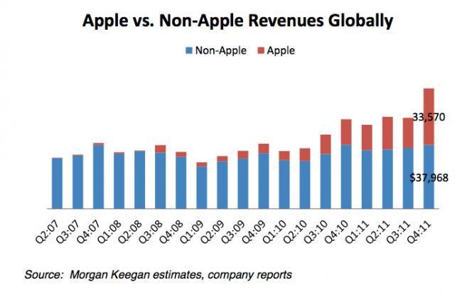 Senza l'introduzione dell'iPhone il settore della telefonia sarebbe probabilmente rimasto stagnante