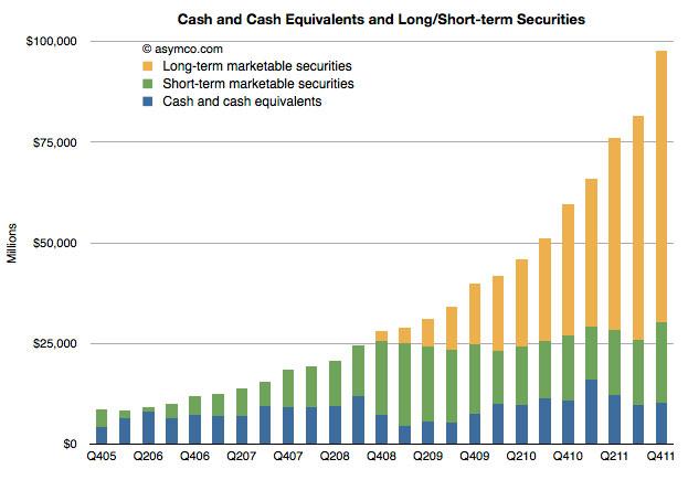 Distribuendo i dividendi agli investitori le azioni Apple potrebbero avere problemi di scarsità