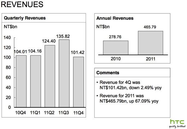 HTC analizza i dati di vendita dell'ultimo trimestre 2011