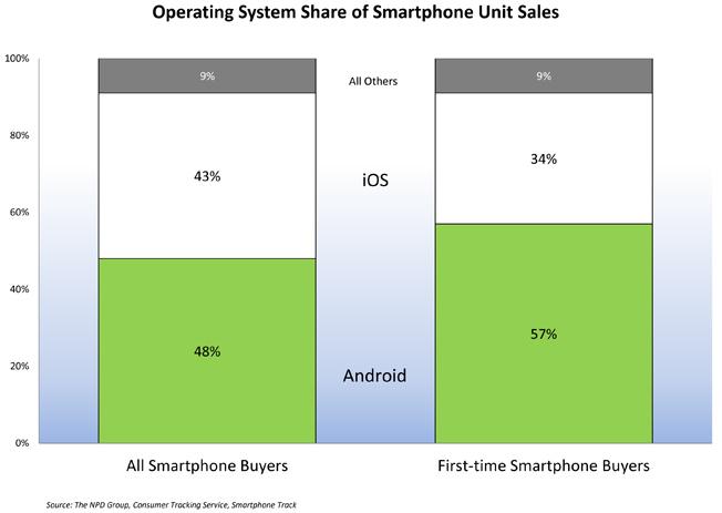 iPhone domina le vendite del Q4, mentre Android cresce in popolarità