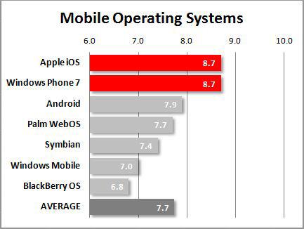 Apple iOS e Windows Phone 7 ai vertici nella classifica dei sistemi operativi più soddisfacenti