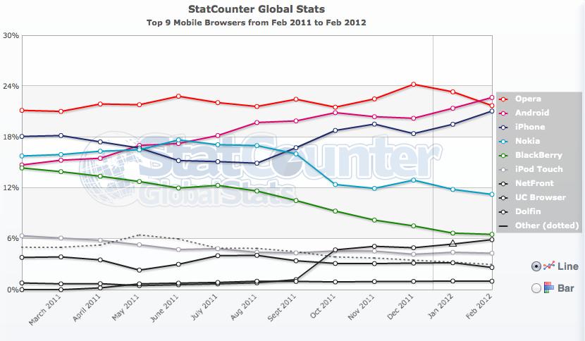 """Android possiede il """"browser mobile"""" più utilizzato al mondo, Safari al terzo posto"""