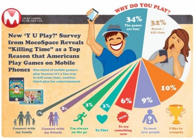 Il 31% degli utenti possessori di smartphone gioca in classe durante le lezioni