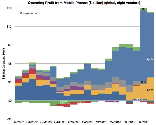 Apple raggiunge quota 8,8% del mercato mobile con il 73% di profitti