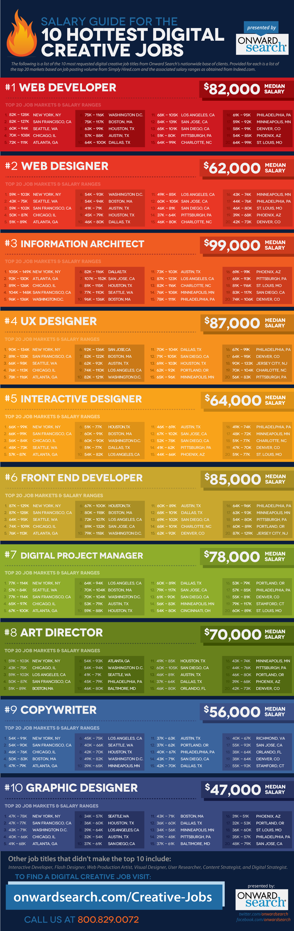Digital-Creative-Jobs-Salary-Guide