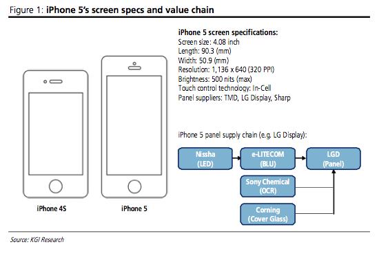 KGI conferma: il prossimo iPhone sarà da 4 pollici in 16:9